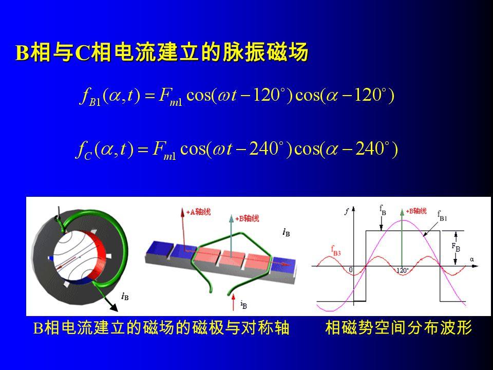 B 相与 C 相电流建立的脉振磁场 B 相电流建立的磁场的磁极与对称轴 i B i B 相磁势空间分布波形