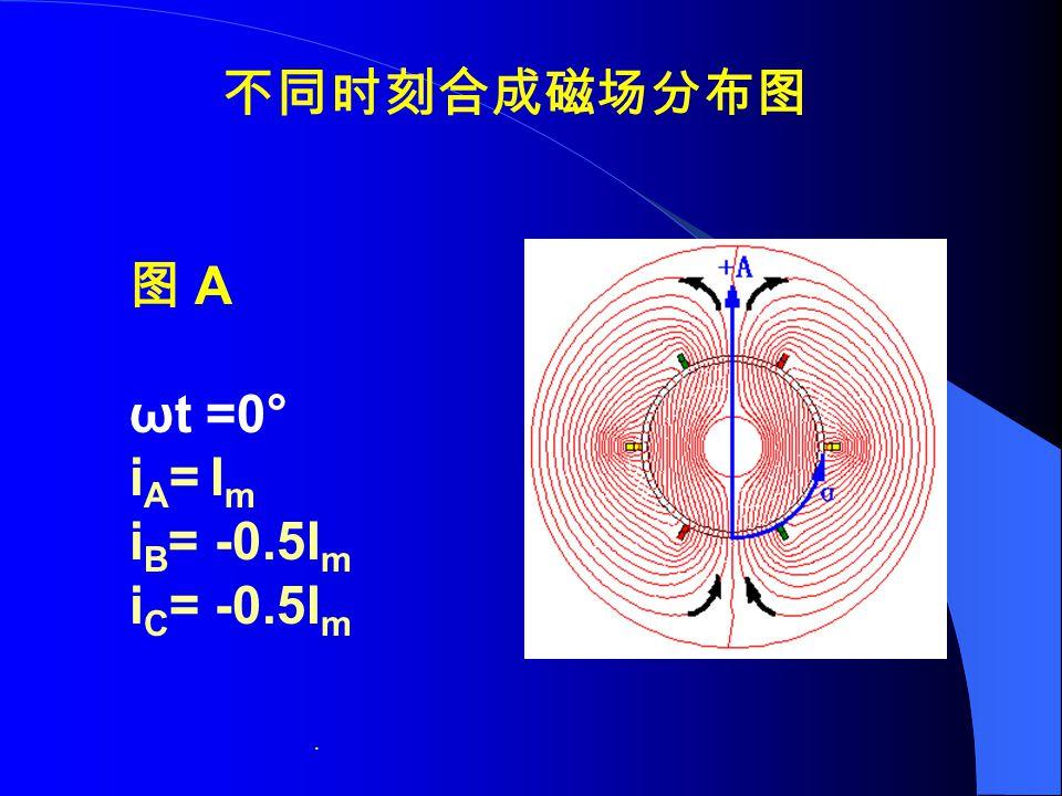 . 不同时刻合成磁场分布图 图 A ωt =0° i A = I m i B = -0.5I m i C = -0.5I m