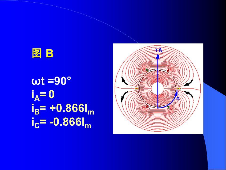 图 B ωt =90° i A = 0 i B = +0.866I m i C = -0.866I m