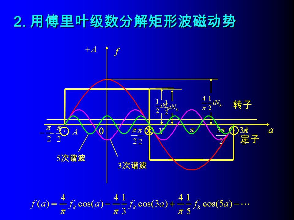转子 定子 2. 用傅里叶级数分解矩形波磁动势 3 次谐波 5 次谐波
