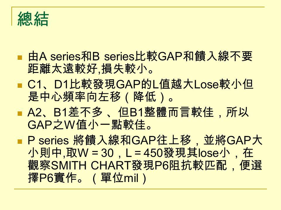 總結 由 A series 和 B series 比較 GAP 和饋入線不要 距離太遠較好, 損失較小。 C1 、 D1 比較發現 GAP 的 L 值越大 Lose 較小但 是中心頻率向左移(降低)。 A2 、 B1 差不多 、但 B1 整體而言較佳,所以 GAP 之 W 值小一點較佳。 P ser
