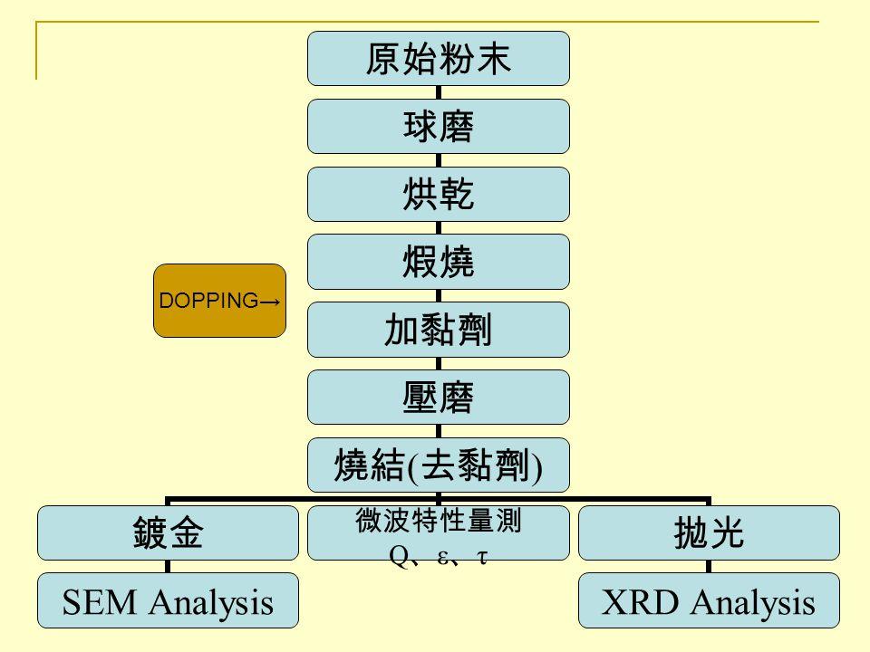 最佳結果 -NCT 純 NCTNCT 摻雜 ZnO 0.5wt% 燒結溫度 (4hrs) 1440 ℃ 1350 ℃ Dielectric constant 27 Qxf140000(GHz)147000(GHz) τfτf -46ppm/ ℃ -30ppm/ ℃