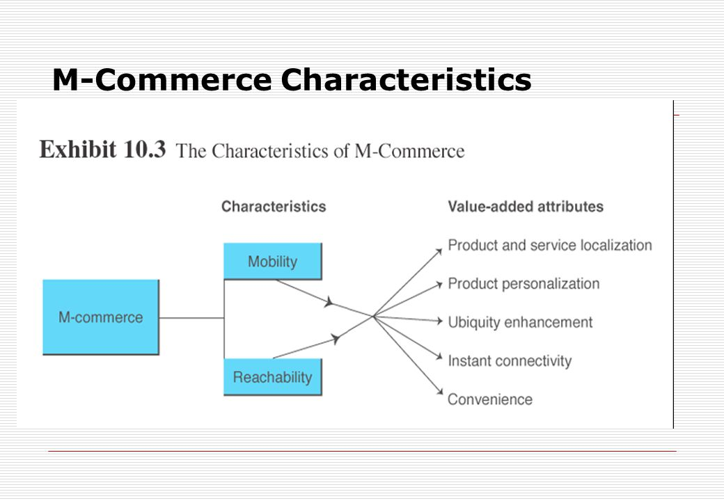 M-Commerce Characteristics