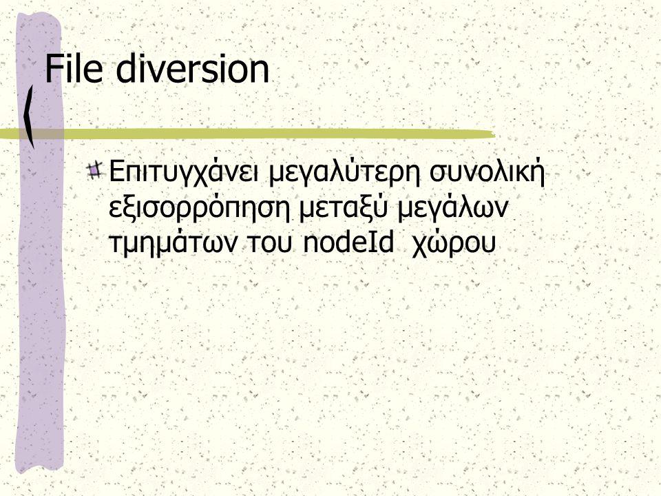 File diversion Επιτυγχάνει μεγαλύτερη συνολική εξισορρόπηση μεταξύ μεγάλων τμημάτων του nodeId χώρου