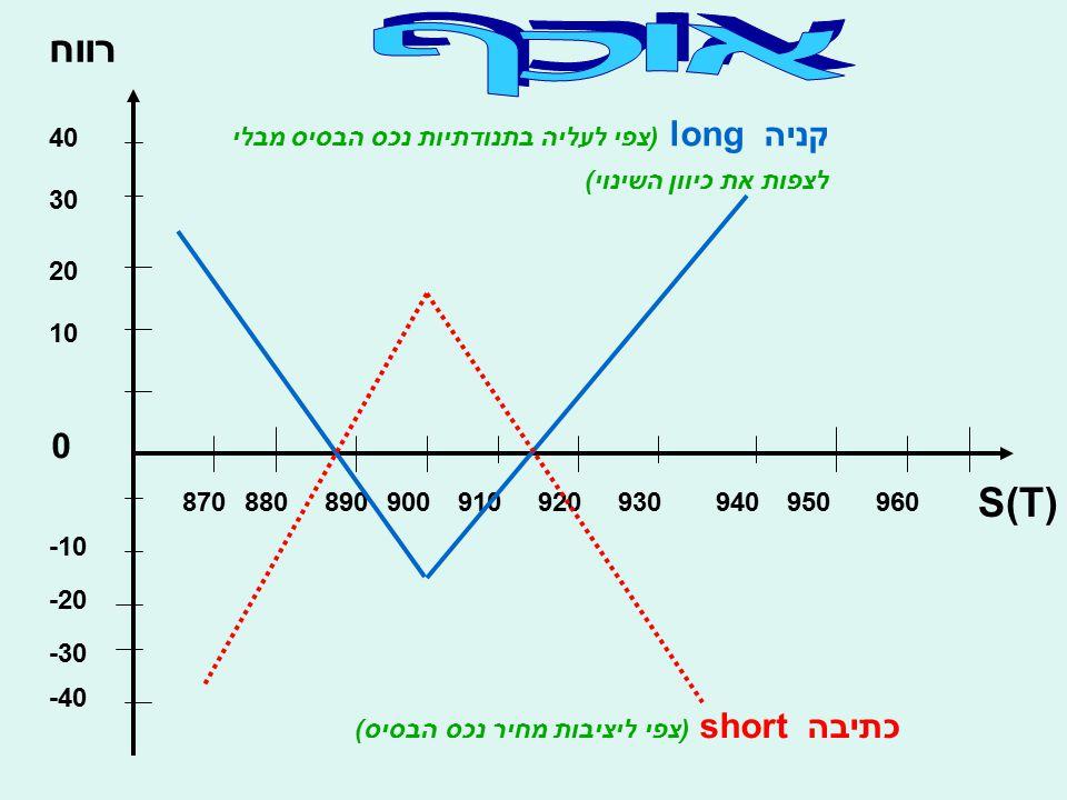 רווח S(T) 10 20 30 40 -10 -20 -30 -40 0 870880890900910920930940950960 קניה long (צפי לעליה בתנודתיות נכס הבסיס מבלי לצפות את כיוון השינוי) כתיבה shor