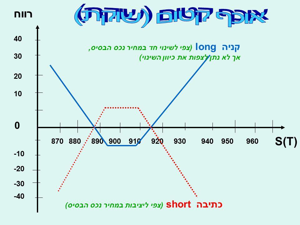 רווח S(T) 10 20 30 40 -10 -20 -30 -40 0 870880890900910920930940950960 קניה long (צפי לשינוי חד במחיר נכס הבסיס, אך לא נתן לצפות את כיוון השינוי) כתיב