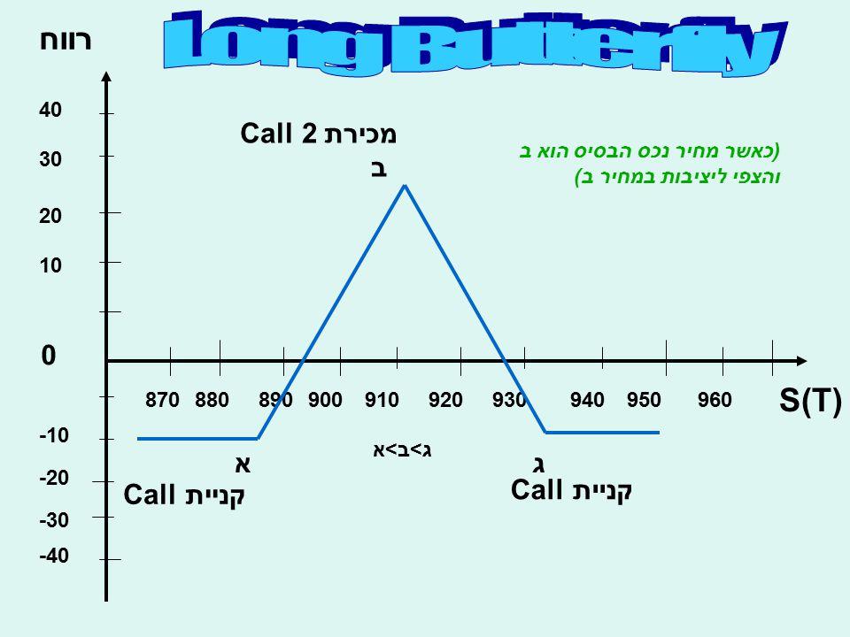 רווח S(T) 10 20 30 40 -10 -20 -30 -40 0 870880890900910920930940950960 אג ב קניית Call מכירת 2 Call ג>ב>א (כאשר מחיר נכס הבסיס הוא ב והצפי ליציבות במח