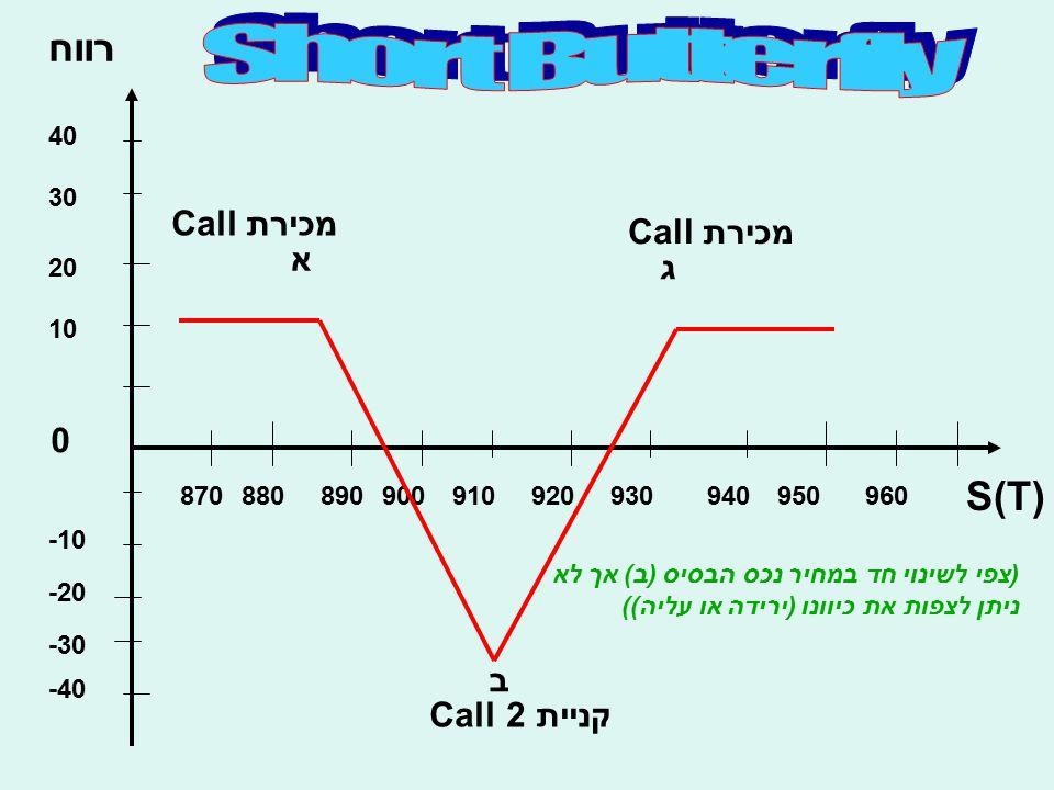 רווח S(T) 10 20 30 40 -10 -20 -30 -40 0 870880890900910920930940950960 א ב ג מכירת Call קניית 2 Call מכירת Call (צפי לשינוי חד במחיר נכס הבסיס (ב) אך