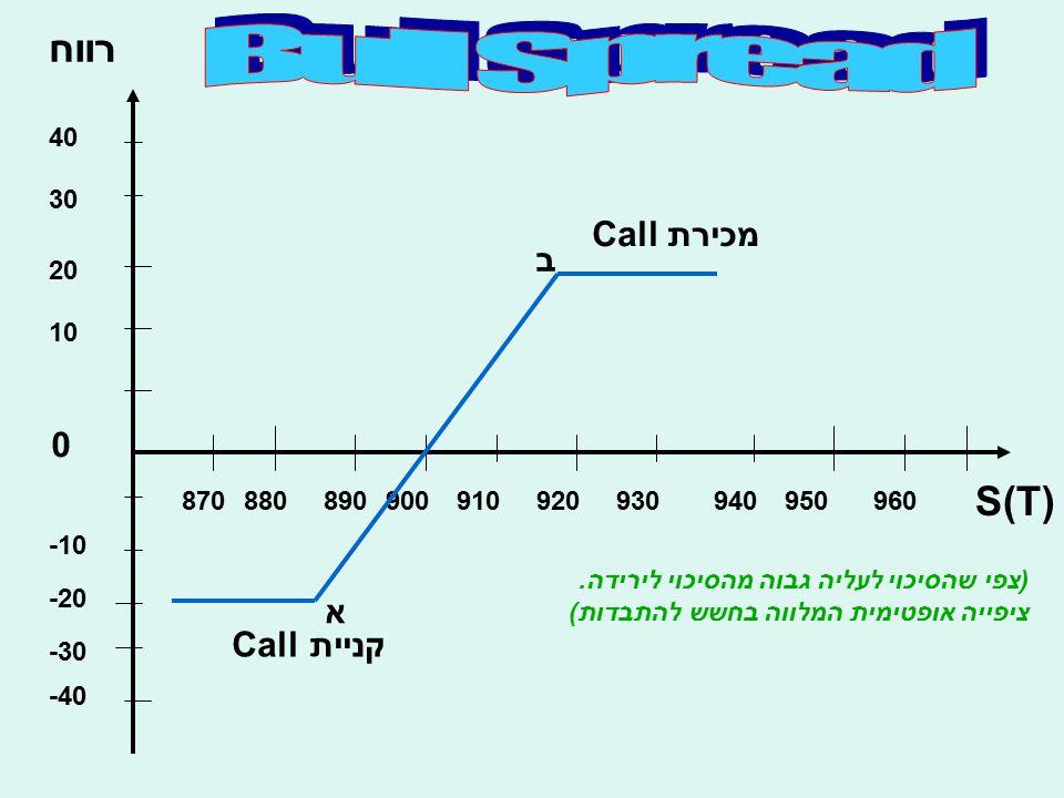 רווח S(T) 10 20 30 40 -10 -20 -30 -40 0 870880890900910920930940950960 א ב קניית Call מכירת Call (צפי שהסיכוי לעליה גבוה מהסיכוי לירידה. ציפייה אופטימ
