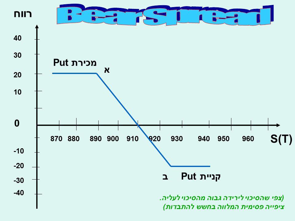 רווח S(T) 10 20 30 40 -10 -20 -30 -40 0 870880890900910920930940950960 א בקנייתPut מכירתPut (צפי שהסיכוי לירידה גבוה מהסיכוי לעליה. ציפייה פסימית המלו