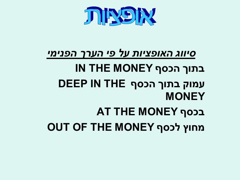 סיווג האופציות על פי הערך הפנימי בתוך הכסף IN THE MONEY עמוק בתוך הכסף DEEP IN THE MONEY בכסף AT THE MONEY מחוץ לכסף OUT OF THE MONEY