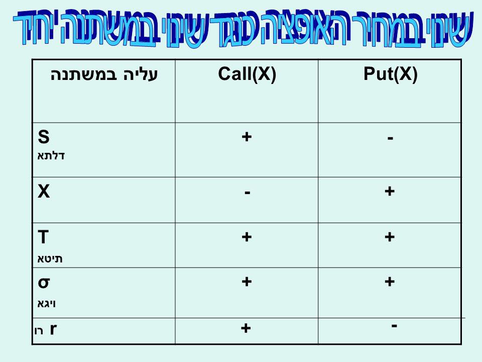 Put(X)Call(X)עליה במשתנה -+S דלתא +-X ++T תיטא ++σ ויגא r רו + -