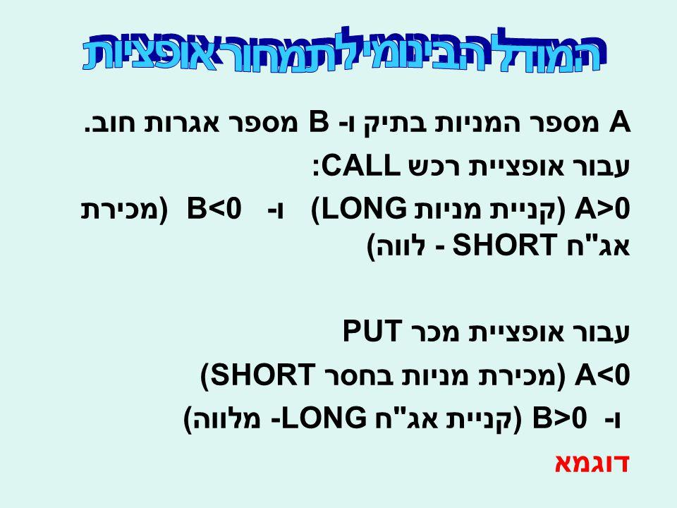 A מספר המניות בתיק ו- B מספר אגרות חוב. עבור אופציית רכש :CALL A>0 (קניית מניות LONG) ו- B<0 (מכירת אג