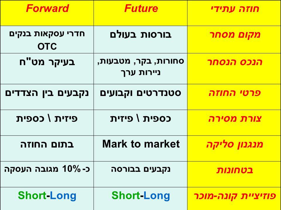 חוזה עתידיFutureForward מקום מסחרבורסות בעולם חדרי עסקאות בנקים OTC הנכס הנסחר סחורות, בקר, מטבעות, ניירות ערך בעיקר מט