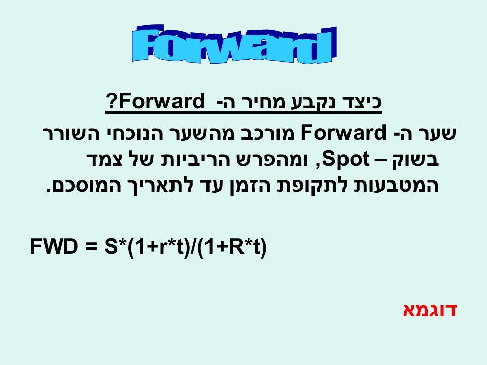 כיצד נקבע מחיר ה- Forward ? שער ה- Forward מורכב מהשער הנוכחי השורר בשוק – Spot, ומהפרש הריביות של צמד המטבעות לתקופת הזמן עד לתאריך המוסכם. FWD = S*(