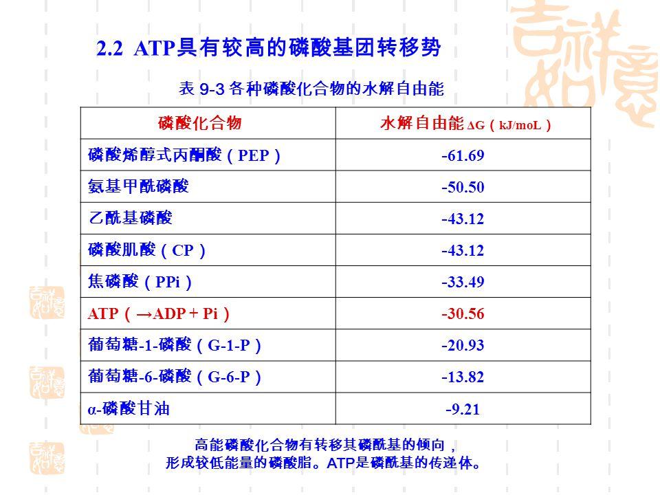 表 9 ‑ 3 各种磷酸化合物的水解自由能 磷酸化合物 水解自由能 ΔG ( kJ/moL ) 磷酸烯醇式丙酮酸( PEP ) - 61.69 氨基甲酰磷酸 - 50.50 乙酰基磷酸 - 43.12 磷酸肌酸( CP ) - 43.12 焦磷酸( PPi ) - 33.49 ATP ( →ADP