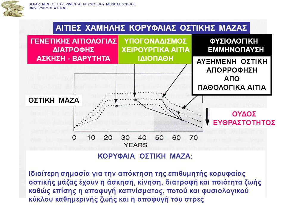 DEPARTMENT OF EXPERIMENTAL PHYSIOLOGY, MEDICAL SCHOOL, UNIVERSITY OF ATHENS ΑΙΤΙΕΣ ΧΑΜΗΛΗΣ ΚΟΡΥΦΑΙΑΣ ΟΣΤΙΚΗΣ ΜΑΖΑΣ ΓΕΝΕΤΙΚΗΣ ΑΙΤΙΟΛΟΓΙΑΣ ΔΙΑΤΡΟΦΗΣ ΑΣΚ