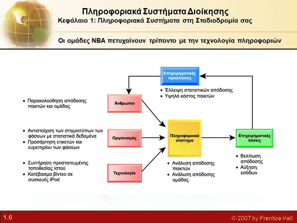 1.6 © 2007 by Prentice Hall Πληροφοριακά Συστήματα Διοίκησης Κεφάλαιο 1: Πληροφοριακά Συστήματα στη Σταδιοδρομία σας Οι ομάδες NBA πετυχαίνουν τρίποντ