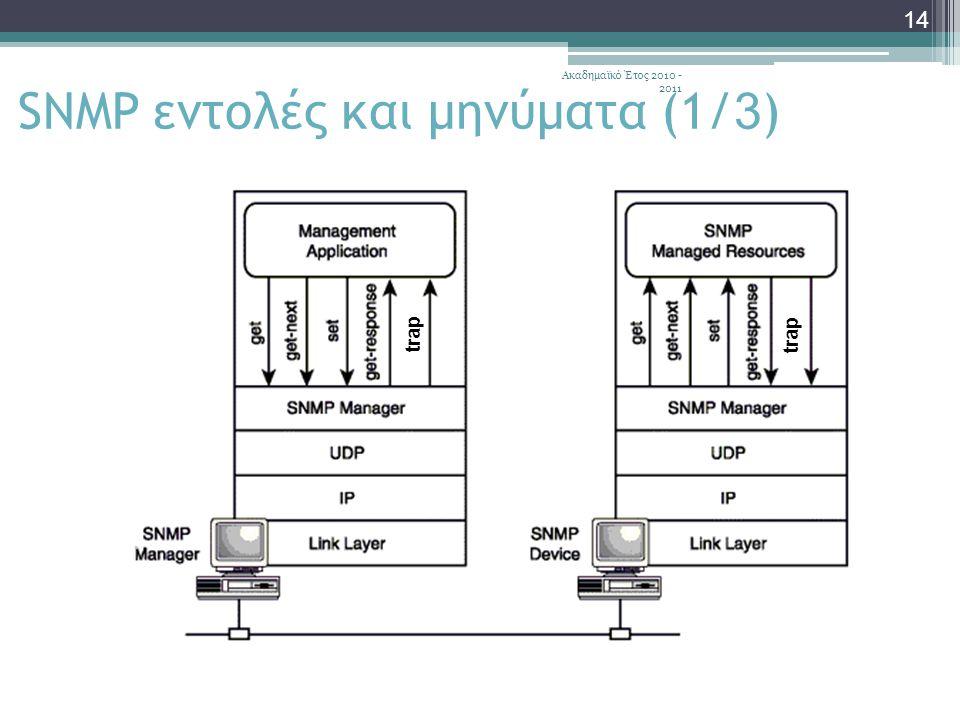 Ακαδημαϊκό Έτος 2010 - 2011 14 SNMP εντολές και μηνύματα (1/ 3 ) trap
