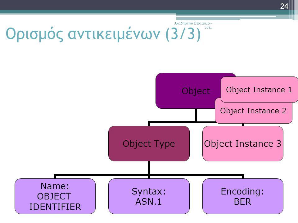 Ακαδημαϊκό Έτος 2010 - 2011 24 Object Object Type Name: OBJECT IDENTIFIER Syntax: ASN.1 Encoding: BER Object Instance 3 Object Instance 2 Object Instance 1 Ορισμός αντικειμένων (3/3)