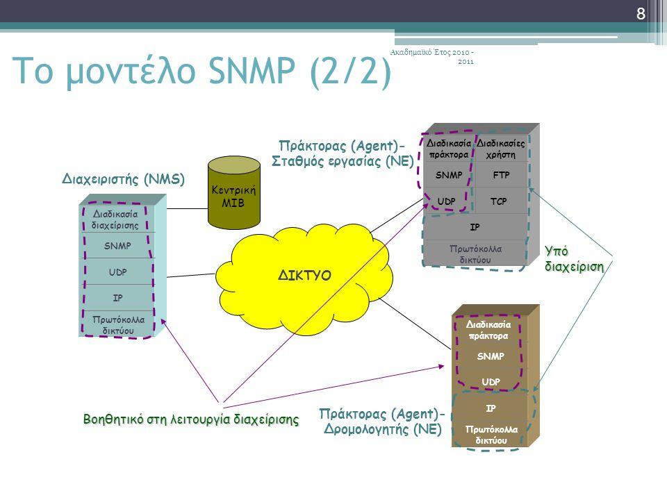Ακαδημαϊκό Έτος 2010 - 2011 49 Οι πιο σημαντικές βελτιώσεις είναι: GetBulkRequest PDUη εντολή GetBulkRequest PDU για την ανάκτηση μεγάλων ποσοτήτων πληροφορίας InformRequest PDUη εντολή InformRequest PDU για την υποστήριξη της συνεργασίας μεταξύ διαχειριστών διαχείριση λαθών και εξαιρέσεωνη πιο αποτελεσματική διαχείριση λαθών και εξαιρέσεων: ▫το SNMPv1 σχεδιάστηκε για ελάχιστο φορτίο  υλοποιείται, τυπικά πάνω από το UDP το οποίο παρέχει μεγαλύτερη χρήση του εύρους ζώνης θυσιάζοντας, όμως, τη δυνατότητα διόρθωσης των λαθών ▫στο SNMPv1, αν μια μεταβλητή ή μια λίστα δεν μπορεί να ανακτηθεί, αποτυγχάνει ολόκληρη η εντολή 'get' και δεν επιστρέφονται δεδομένα ▫στο SNMPv2, ένας πράκτορας επεξεργάζεται τις έγκυρες μεταβλητές σε μια αίτηση και επιστρέφει τις τιμές τους, ενώ επιστρέφει 'τιμή αναφοράς προβλήματος' για τις μη έγκυρες μεταβλητές  αυτό έχει ως αποτέλεσμα να μειωθεί το περιττό κόστος διακίνησης Βελτιώσεις SNMPv2 (2/2)