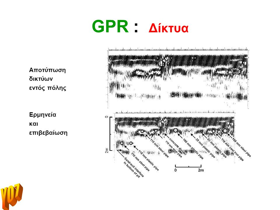 GPR : εφαρμογές για όλους ! Κεκλιμένη δομή κάτω από την επιφάνεια του εδάφους Ερμηνεία: δίοδος και φωλιά … αλεπούς !