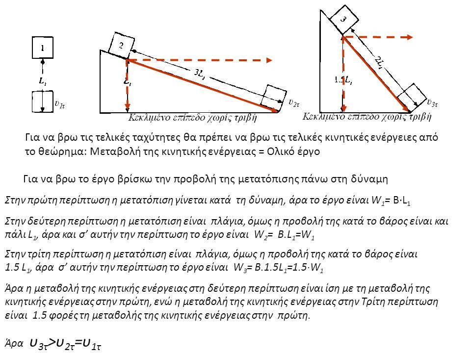 Για να βρω τις τελικές ταχύτητες θα πρέπει να βρω τις τελικές κινητικές ενέργειες από το θεώρημα: Μεταβολή της κινητικής ενέργειας = Ολικό έργο Για να βρω το έργο βρίσκω την προβολή της μετατόπισης πάνω στη δύναμη Στην πρώτη περίπτωση η μετατόπιση γίνεται κατά τη δύναμη, άρα το έργο είναι W 1 = Β·L 1 Στην δεύτερη περίπτωση η μετατόπιση είναι πλάγια, όμως η προβολή της κατά το βάρος είναι και πάλι L 1, άρα και σ' αυτήν την περίπτωση το έργο είναι W 2 = B.L 1 =W 1 Στην τρίτη περίπτωση η μετατόπιση είναι πλάγια, όμως η προβολή της κατά το βάρος είναι 1.5 L 1, άρα σ' αυτήν την περίπτωση το έργο είναι W 3 = B.1.5L 1 =1.5·W 1 Άρα η μεταβολή της κινητικής ενέργειας στη δεύτερη περίπτωση είναι ίση με τη μεταβολή της κινητικής ενέργειας στην πρώτη, ενώ η μεταβολή της κινητικής ενέργειας στην Τρίτη περίπτωση είναι 1.5 φορές τη μεταβολής της κινητικής ενέργειας στην πρώτη.