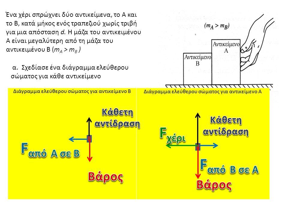 Διάγραμμα ελεύθερου σώματος για αντικείμενο B Διάγραμμα ελεύθερου σώματος για αντικείμενο A Ένα χέρι σπρώχνει δύο αντικείμενα, το Α και το Β, κατά μήκος ενός τραπεζιού χωρίς τριβή για μια απόσταση d.
