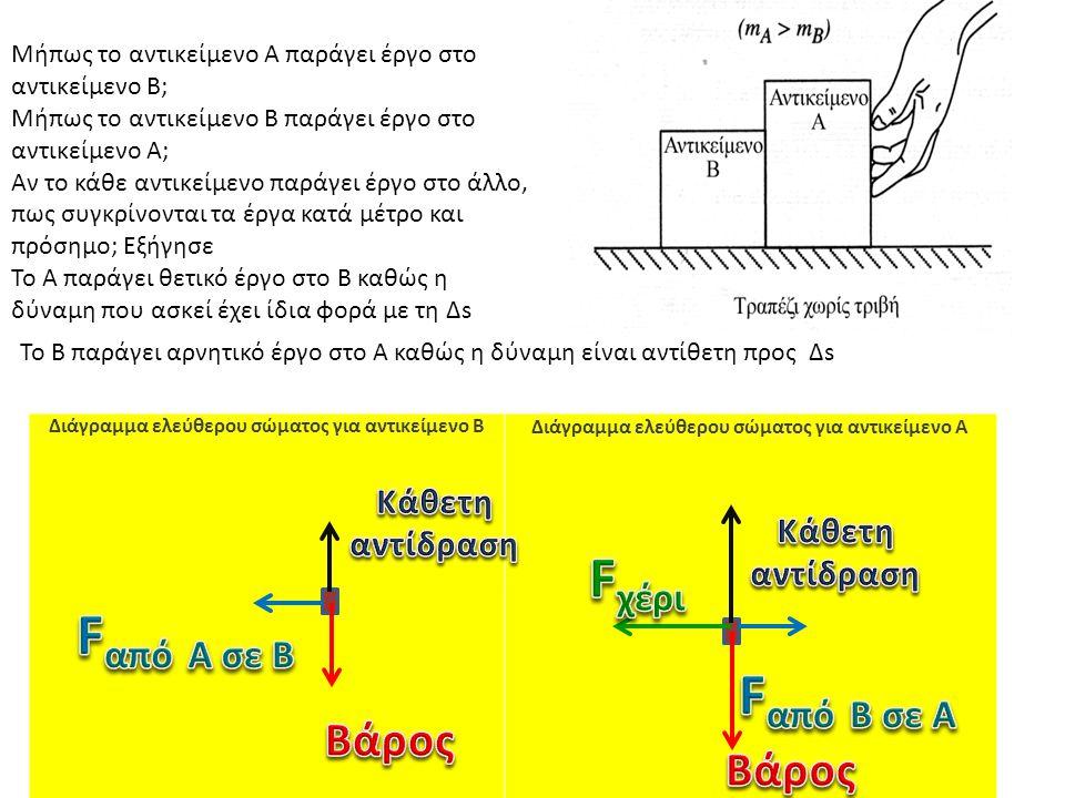 Διάγραμμα ελεύθερου σώματος για αντικείμενο B Διάγραμμα ελεύθερου σώματος για αντικείμενο A Μήπως το αντικείμενο Α παράγει έργο στο αντικείμενο Β; Μήπως το αντικείμενο Β παράγει έργο στο αντικείμενο Α; Αν το κάθε αντικείμενο παράγει έργο στο άλλο, πως συγκρίνονται τα έργα κατά μέτρο και πρόσημο; Εξήγησε Το A παράγει θετικό έργο στο Β καθώς η δύναμη που ασκεί έχει ίδια φορά με τη Δs Το Β παράγει αρνητικό έργο στο Α καθώς η δύναμη είναι αντίθετη προς Δs