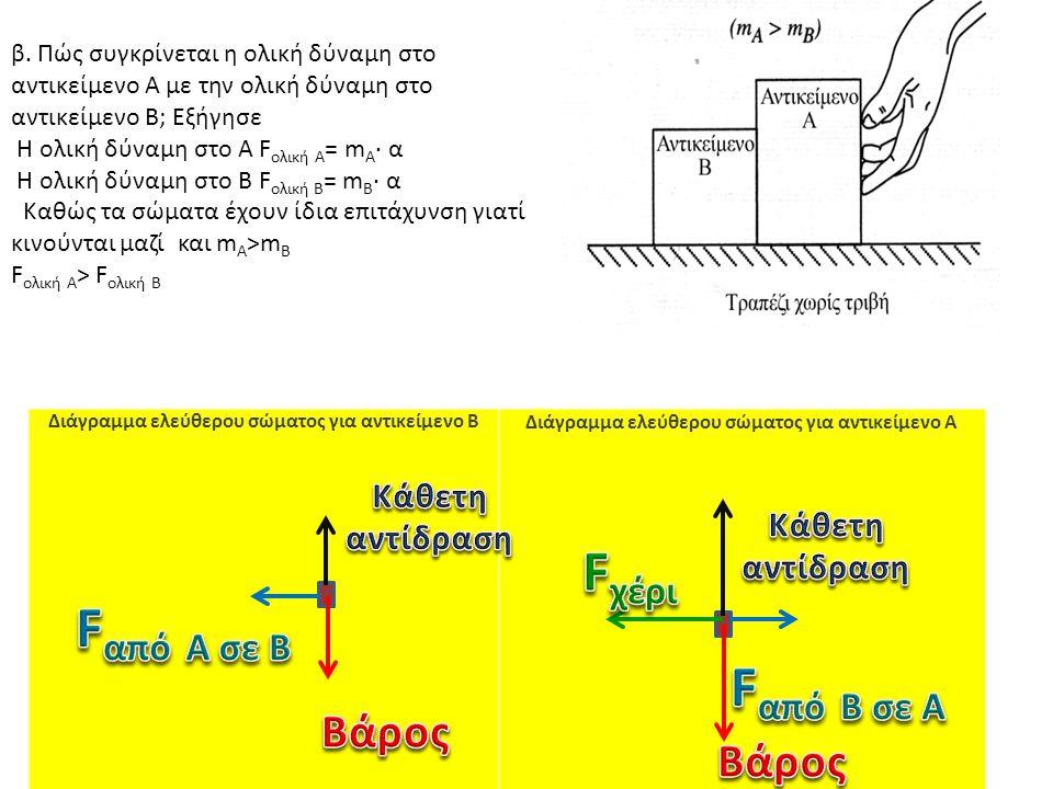 Διάγραμμα ελεύθερου σώματος για αντικείμενο B Διάγραμμα ελεύθερου σώματος για αντικείμενο A β.