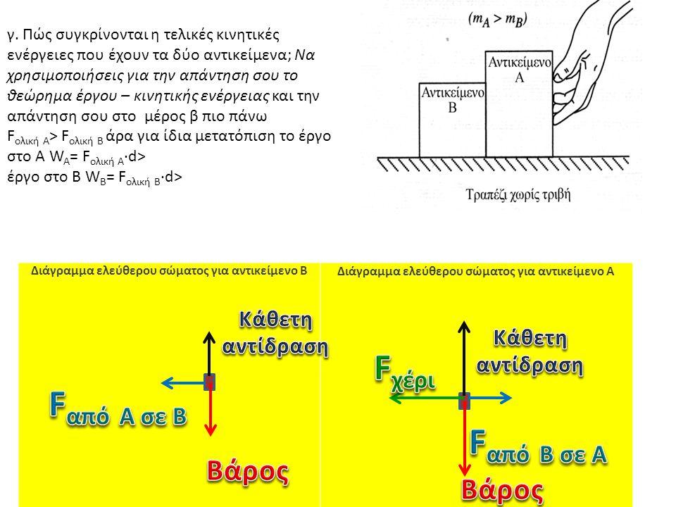 Διάγραμμα ελεύθερου σώματος για αντικείμενο B Διάγραμμα ελεύθερου σώματος για αντικείμενο A γ.