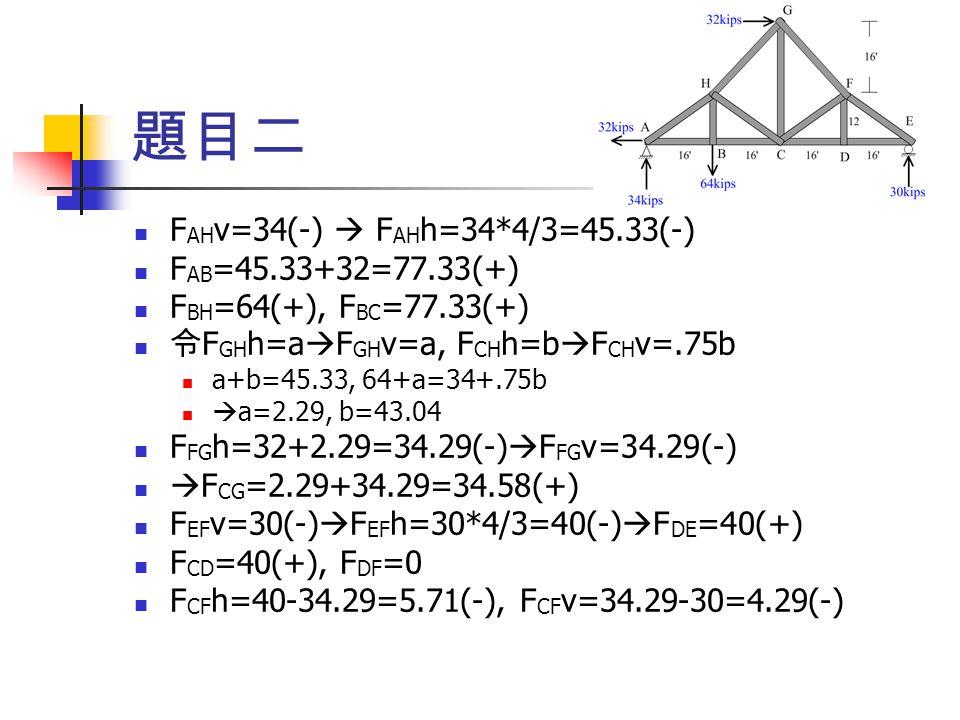 F AH v=34(-)  F AH h=34*4/3=45.33(-) F AB =45.33+32=77.33(+) F BH =64(+), F BC =77.33(+) 令 F GH h=a  F GH v=a, F CH h=b  F CH v=.75b a+b=45.33, 64+
