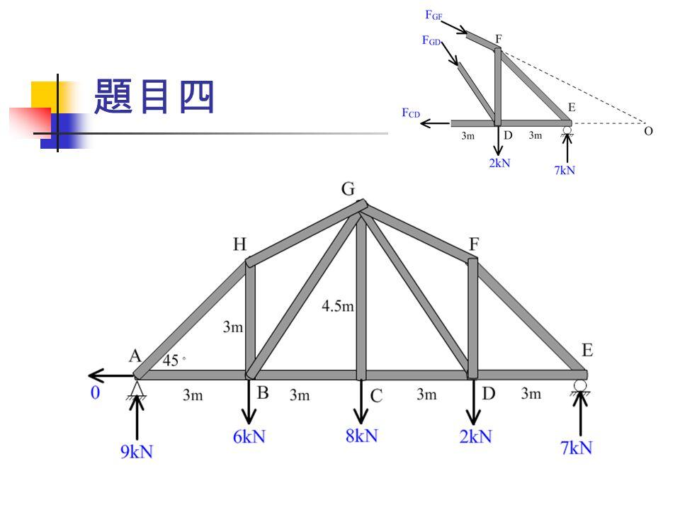 tan -1 (4.5/3)=56.3 。 tan -1 (4.5/9)=26.6 。 由 ΣM D =0  F GF sin(26.6 。 )*6=7*3  F GF =21/6/0.44776=7.82kN(-) 由 ΣM O =0  F GD sin(56.3 。 )*6+2*6=7*3  F GD =(21-12)/6/0.832=1.8kN(-)