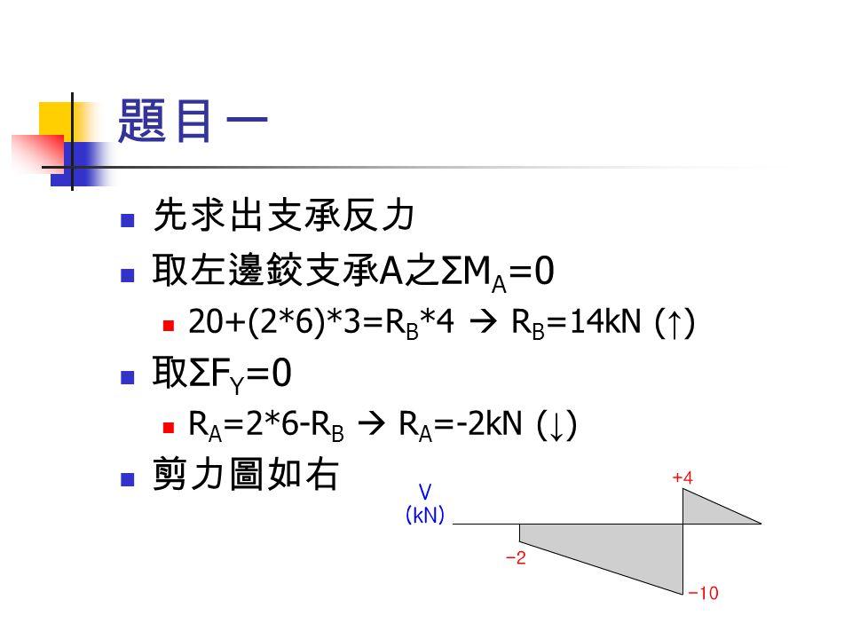 題目一 ( 續 ) 左側有正彎矩 20kN-m ,而前段 2m 並無剪力, 故彎矩維持平行 ( 斜率為零 ) , 2 至 6m 處彎矩減 少 24kN-m , 6 至 8m 處剪力由 +4 遞減至 0 ,也 代表著彎矩的斜率由 +4 變化至 0 ,如下圖