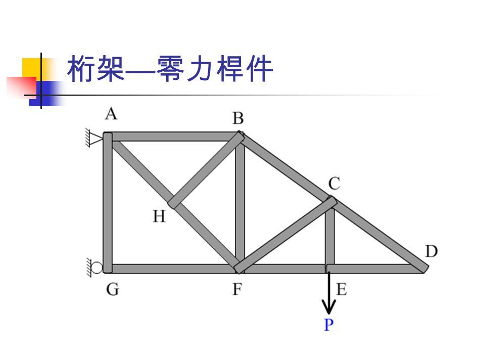 桁架 — 接點法 節點自由體圖,至少一個已知力,最多 兩個未知力 假設未知力方向 ( 張力或壓力 ) 力平衡方程式 (ΣF x =0, ΣF y =0) 繼續分析下一節點,重複上述步驟