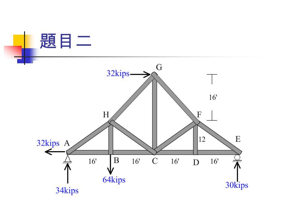F AH v=34(-)  F AH h=34*4/3=45.33(-) F AB =45.33+32=77.33(+) F BH =64(+), F BC =77.33(+) 令 F GH h=a  F GH v=a, F CH h=b  F CH v=.75b a+b=45.33, 64+a=34+.75b  a=2.29, b=43.04 F FG h=32+2.29=34.29(-)  F FG v=34.29(-)  F CG =2.29+34.29=34.58(+) F EF v=30(-)  F EF h=30*4/3=40(-)  F DE =40(+) F CD =40(+), F DF =0 F CF h=40-34.29=5.71(-), F CF v=34.29-30=4.29(-)