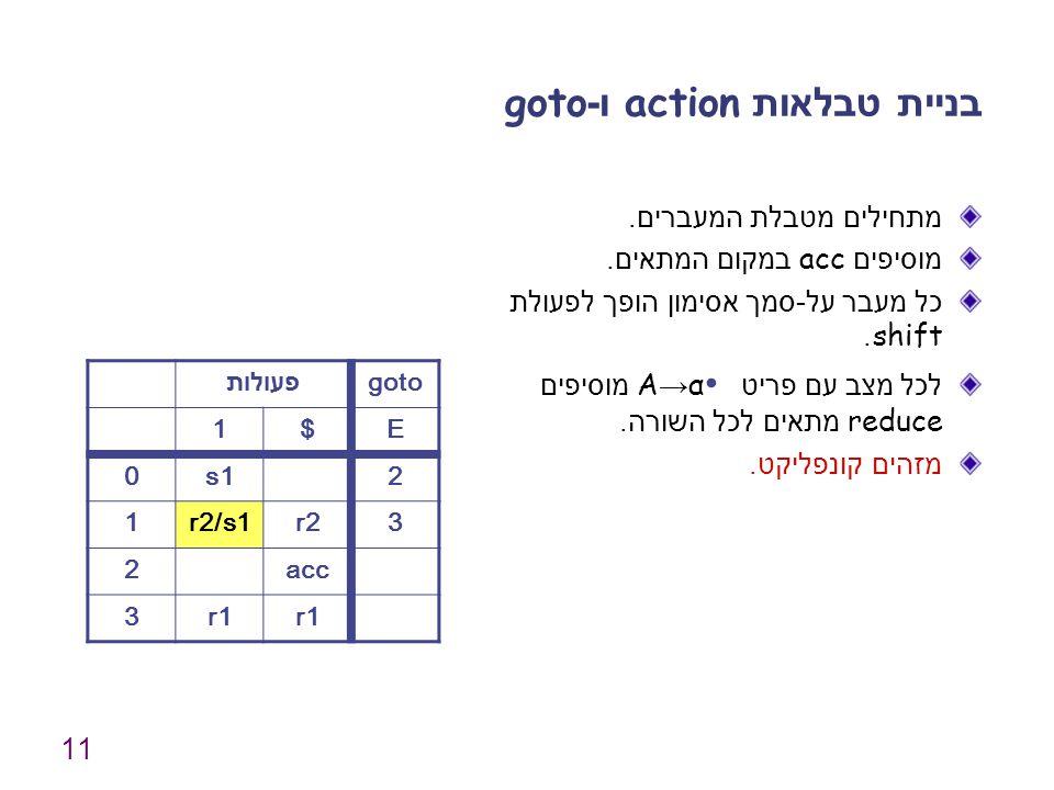 11 בניית טבלאות action ו -goto מתחילים מטבלת המעברים. מוסיפים acc במקום המתאים. כל מעבר על - סמך אסימון הופך לפעולת shift. לכל מצב עם פריט A → α ∙ מוס