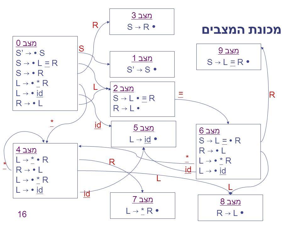 16 מכונת המצבים מצב 0 S' → ∙ S S → ∙ L = R S → ∙ R L → ∙ * R L → ∙ id R → ∙ L מצב 1 S' → S ∙ מצב 2 S → L ∙ = R R → L ∙ מצב 3 S → R ∙ מצב 4 L → * ∙ R R → ∙ L L → ∙ * R L → ∙ id מצב 5 L → id ∙ מצב 6 S → L = ∙ R R → ∙ L L → ∙ * R L → ∙ id מצב 7 L → * R ∙ מצב 8 R → L ∙ מצב 9 S → L = R ∙ S L R id * = R * R L * L