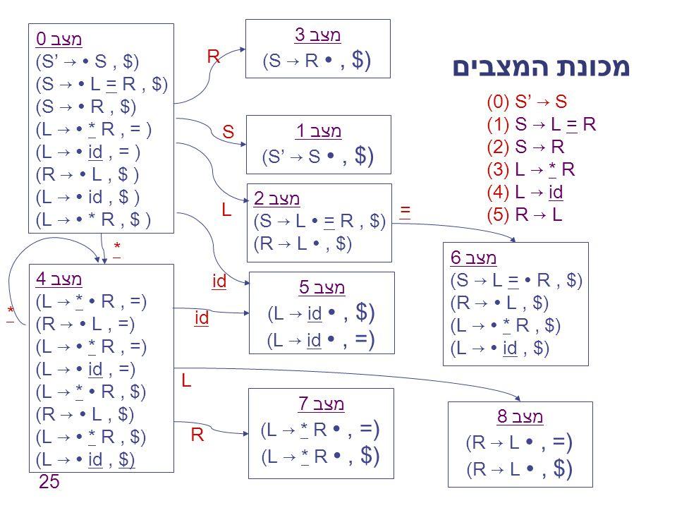 25 מכונת המצבים מצב 0 (S' → ∙ S, $) (S → ∙ L = R, $) (S → ∙ R, $) (L → ∙ * R, = ) (L → ∙ id, = ) (R → ∙ L, $ ) (L → ∙ id, $ ) (L → ∙ * R, $ ) מצב 1 (S' → S ∙, $) מצב 2 (S → L ∙ = R, $) (R → L ∙, $) מצב 3 (S → R ∙, $) מצב 4 (L → * ∙ R, =) (R → ∙ L, =) (L → ∙ * R, =) (L → ∙ id, =) (L → * ∙ R, $) (R → ∙ L, $) (L → ∙ * R, $) (L → ∙ id, $) מצב 5 (L → id ∙, $) (L → id ∙, =) מצב 6 (S → L = ∙ R, $) (R → ∙ L, $) (L → ∙ * R, $) (L → ∙ id, $) מצב 7 (L → * R ∙, =) (L → * R ∙, $) מצב 8 (R → L ∙, =) (R → L ∙, $) S L R id * = R * L (0) S' → S (1) S → L = R (2) S → R (3) L → * R (4) L → id (5) R → L