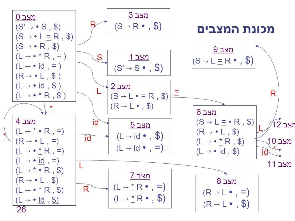 26 מכונת המצבים מצב 0 (S' → ∙ S, $) (S → ∙ L = R, $) (S → ∙ R, $) (L → ∙ * R, = ) (L → ∙ id, = ) (R → ∙ L, $ ) (L → ∙ id, $ ) (L → ∙ * R, $ ) מצב 1 (S