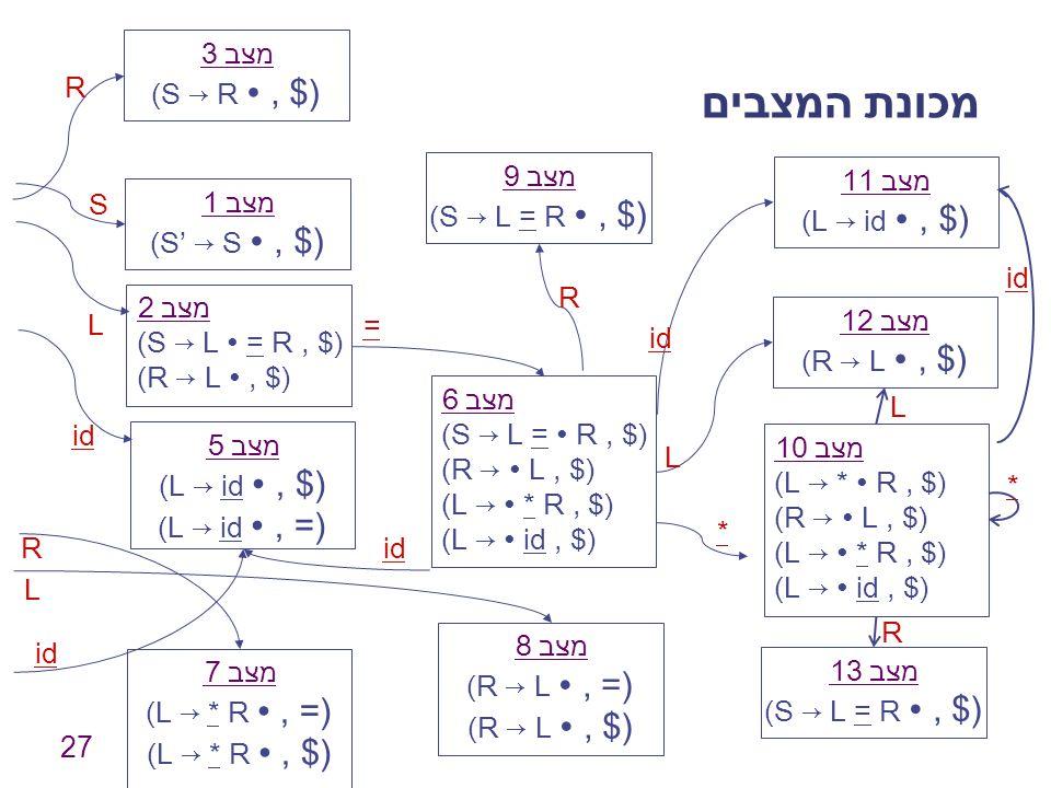 27 מכונת המצבים מצב 1 (S' → S ∙, $) מצב 2 (S → L ∙ = R, $) (R → L ∙, $) מצב 3 (S → R ∙, $) מצב 5 (L → id ∙, $) (L → id ∙, =) מצב 6 (S → L = ∙ R, $) (R → ∙ L, $) (L → ∙ * R, $) (L → ∙ id, $) מצב 7 (L → * R ∙, =) (L → * R ∙, $) מצב 8 (R → L ∙, =) (R → L ∙, $) מצב 9 (S → L = R ∙, $) S L R id = R R L * L מצב 10 (L → * ∙ R, $) (R → ∙ L, $) (L → ∙ * R, $) (L → ∙ id, $) מצב 11 (L → id ∙, $) מצב 12 (R → L ∙, $) מצב 13 (S → L = R ∙, $) id R L *
