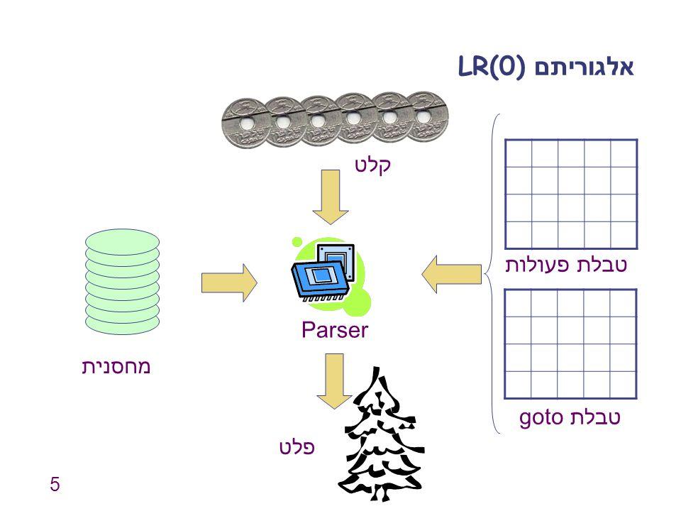 5 אלגוריתם LR(0) מחסנית Parser קלט פלט טבלת פעולות טבלת goto