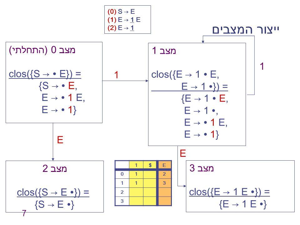 7 ייצור המצבים מצב 0 (התחלתי) clos({S → ∙ E}) = {S → ∙ E, E → ∙ 1 E, E → ∙ 1} מצב 1 clos({E → 1 ∙ E, E → 1 ∙}) = {E → 1 ∙ E, E → 1 ∙, E → ∙ 1 E, E → ∙ 1} 1 מצב 2 clos({S → E ∙}) = {S → E ∙} מצב 3 clos({E → 1 E ∙}) = {E → 1 E ∙} E E E$1 210 311 2 3 1 (0) S → E (1) E → 1 E (2) E → 1