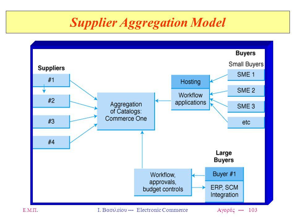 Ε.Μ.Π.Ι. Βασιλείου --- Electronic Commerce Αγορές --- 103 Supplier Aggregation Model