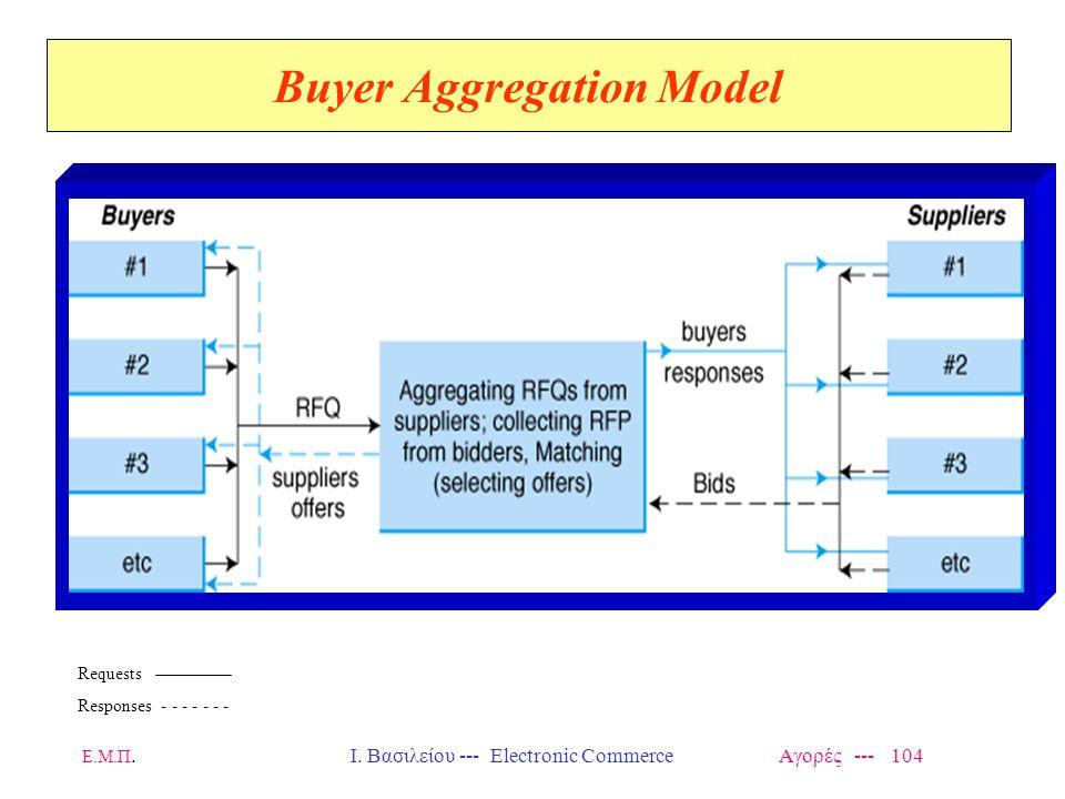 Ε.Μ.Π.Ι. Βασιλείου --- Electronic Commerce Αγορές --- 104 Buyer Aggregation Model Requests Responses - - - - - - -