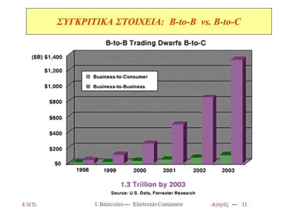 Ε.Μ.Π.Ι. Βασιλείου --- Electronic Commerce Αγορές --- 11 ΣΥΓΚΡΙΤΙΚΑ ΣΤΟΙΧΕΙΑ: Β-to-B vs. B-to-C