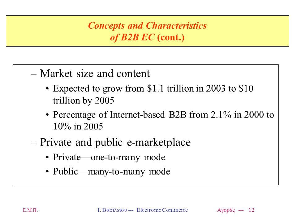 Ε.Μ.Π.Ι. Βασιλείου --- Electronic Commerce Αγορές --- 12 Concepts and Characteristics of B2B EC (cont.) –Market size and content Expected to grow from