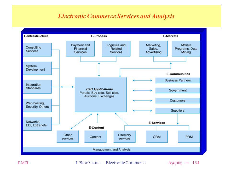 Ε.Μ.Π.Ι. Βασιλείου --- Electronic Commerce Αγορές --- 134 Electronic Commerce Services and Analysis Insert Fig 8.1 here