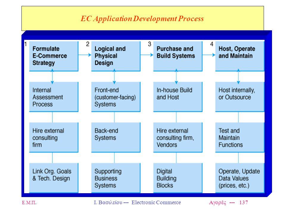 Ε.Μ.Π.Ι. Βασιλείου --- Electronic Commerce Αγορές --- 137 EC Application Development Process