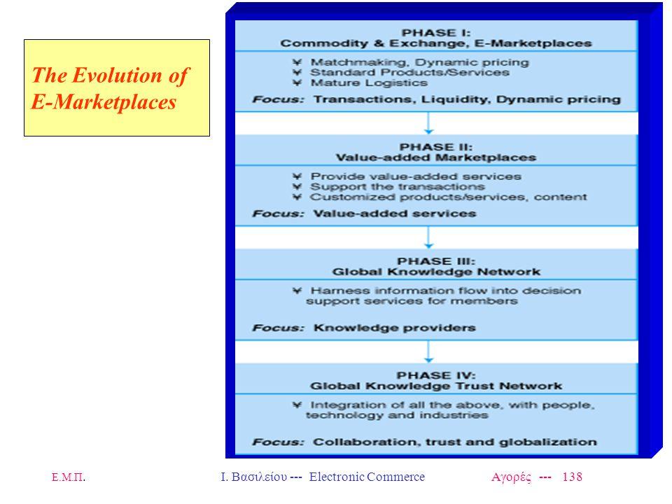 Ε.Μ.Π.Ι. Βασιλείου --- Electronic Commerce Αγορές --- 138 Τhe Evolution of E-Marketplaces